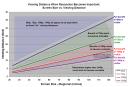 Digital Home - HDTV Resolution / Viewing Distance Chart